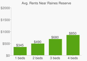 Graph of average rent prices for Raines Reserve